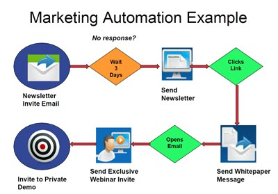 Marketing automation example