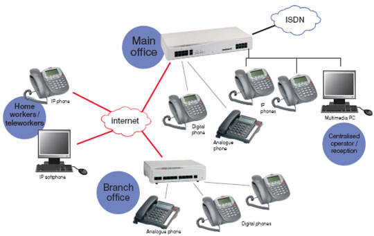 Four Things A Cloud-Based Phone System Must Do