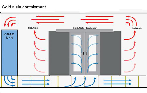 What Is The Difference Between Cool-Aisle Containment And Hot-Aisle Cooling