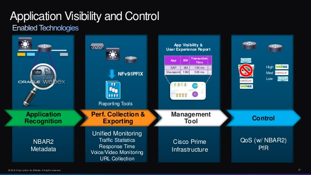 Application Visibility and Control