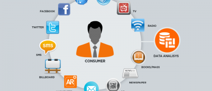 Cross channel marketing software